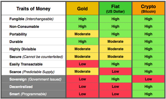 Bitcoin Traits of Money