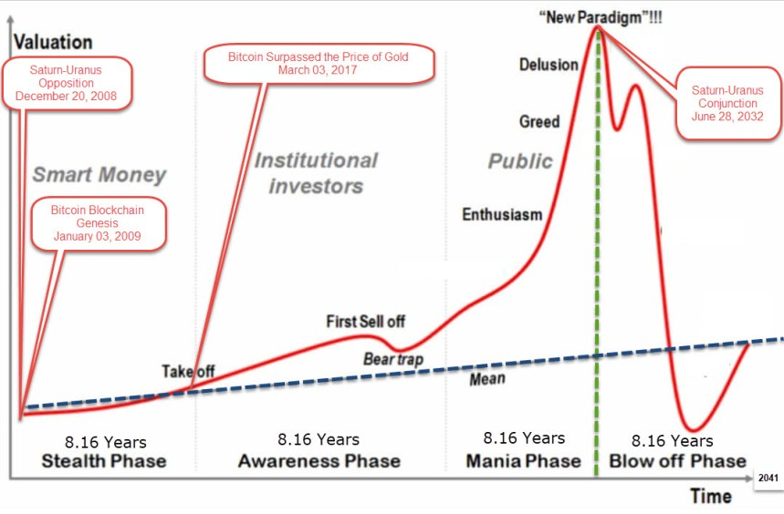Bitcoin will exist for another 24 plus year till 2041