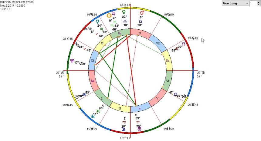 Bitcoin Reaches $7000 Horoscope