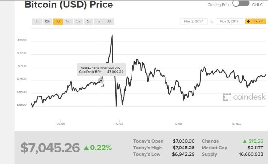 Bitcoin Reaches $7000