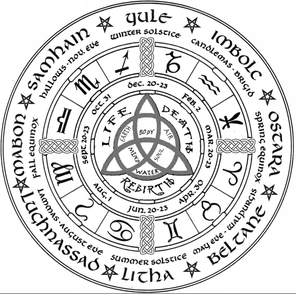 Celtic Year Wheel