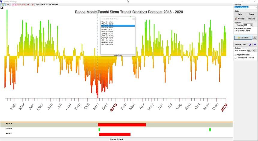 Banca Monte Paschi Siena Transit Blackbox Forecast 2018 - 2020