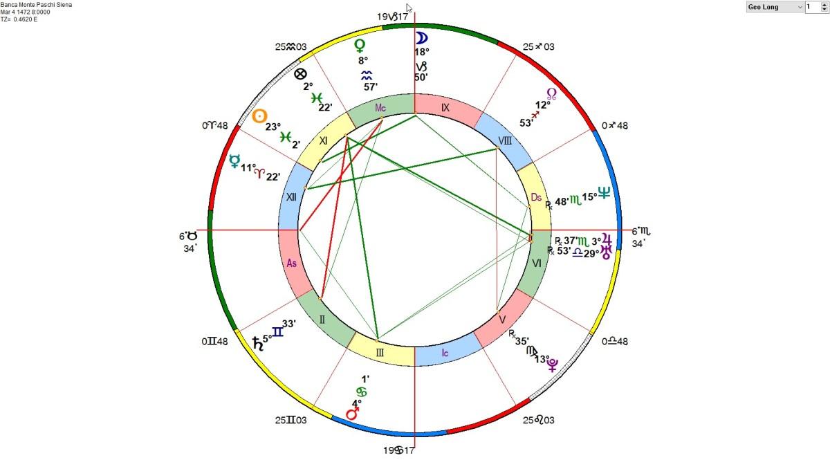 Uranus in Taurus: Global Banking Crisis 2018 - 2026