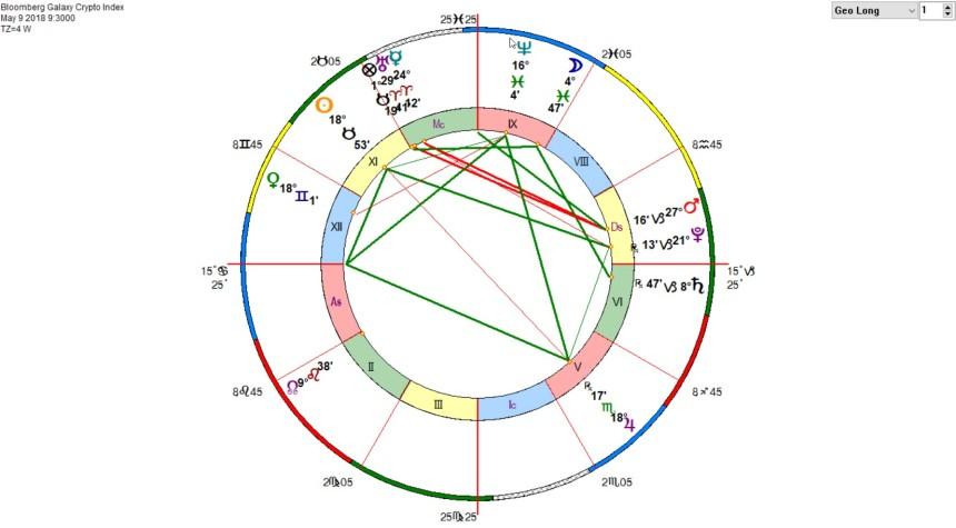 Bloomberg Galaxy Crypto Index Horoscope