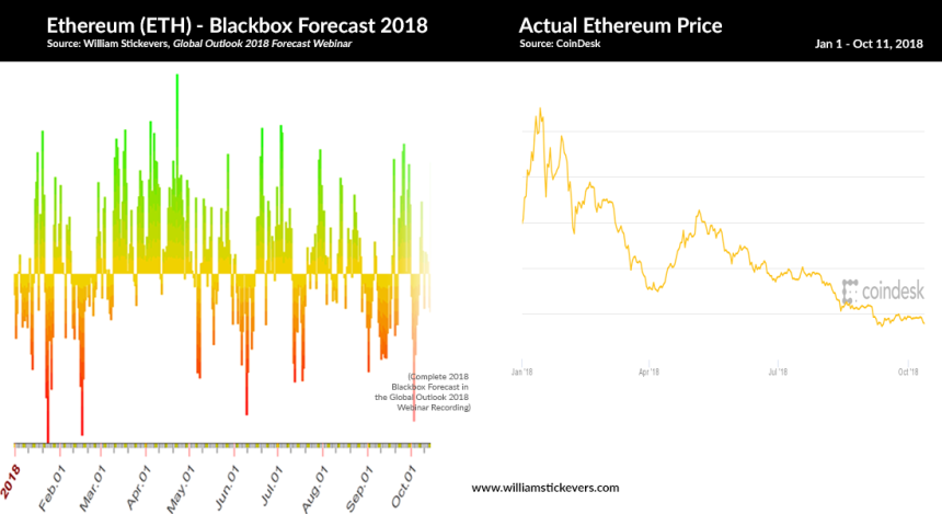 comparison_ethereum_blackbox-forecast-and-actual-price-YTD_2018-10-11
