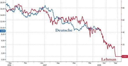 Deutsche Bank - Leman Comparison Dec 2006 - Oct 2018