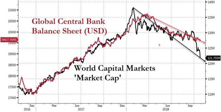 Global Central Bank Balance Sheets and World Capitial Markets 2016 - 2018
