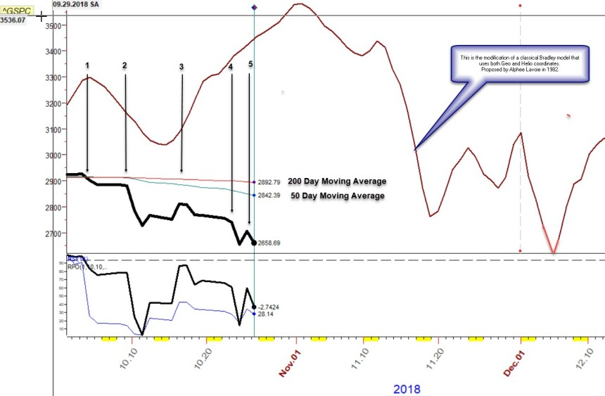 S&P 500 Forecast from Oct 18 - December 2018 Using Bradley Model
