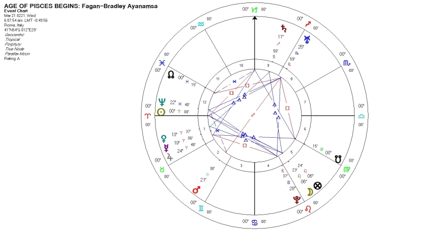 AGE OF PISCES BEGINS - AGE OF ARIES ENDS (Fagan-Bradley Ayanamsa) 221 C.E. Horoscope