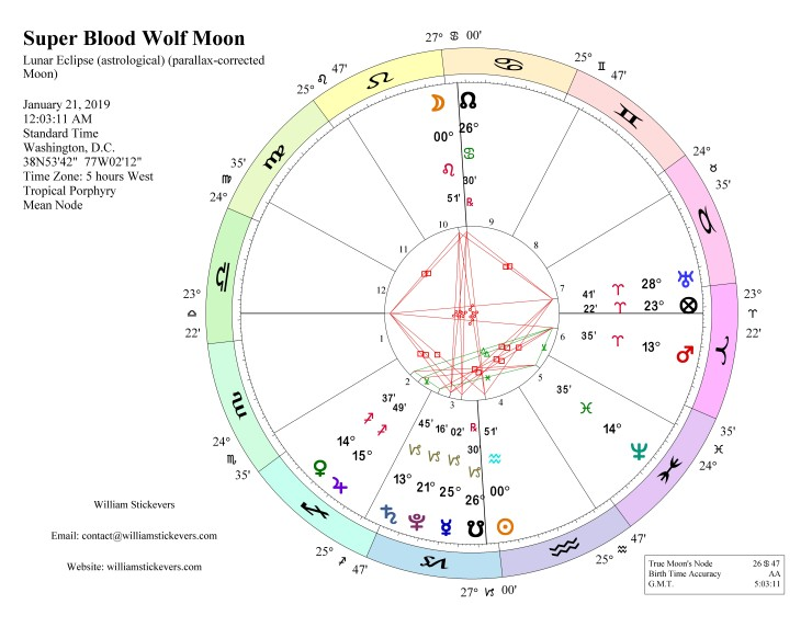 blood wolf moon eclipse jan 21 2019 horoscope
