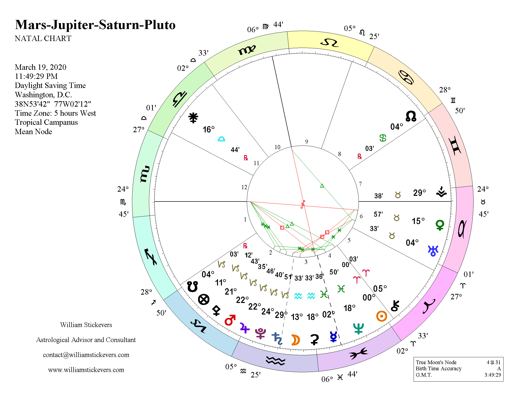 Mars-Jupiter-Saturn-Pluto Conjunction   WILLIAM STICKEVERS