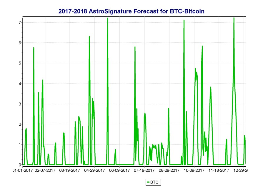 2017 - 2018 AstroSignature Forecast for BTC - Bitcoin