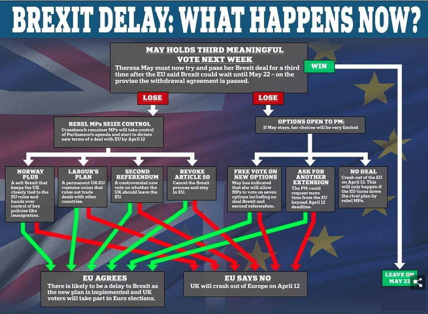 Brexit Delay - What Happens now 3-25-2019