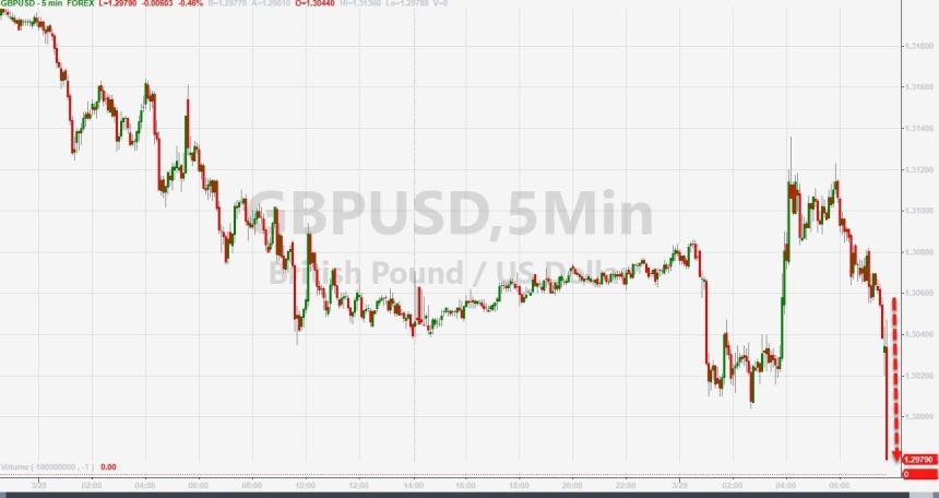 British pound - March 29, 2019