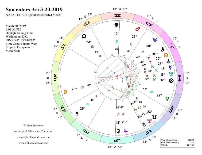 Sun in Aries 2019