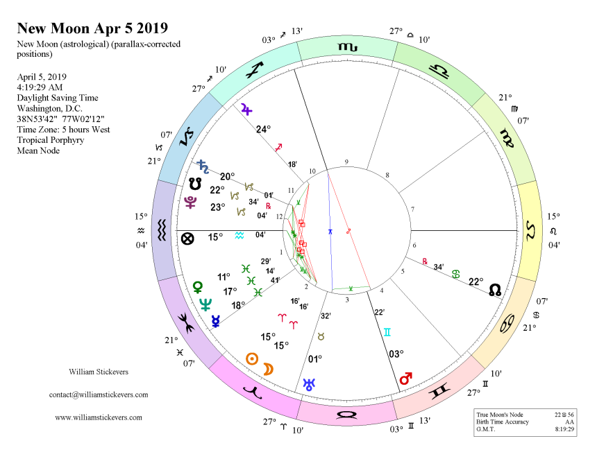 New Moon in Aries April 5 2019