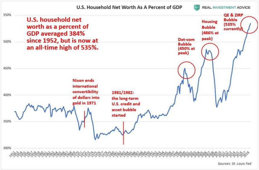US Household Worth