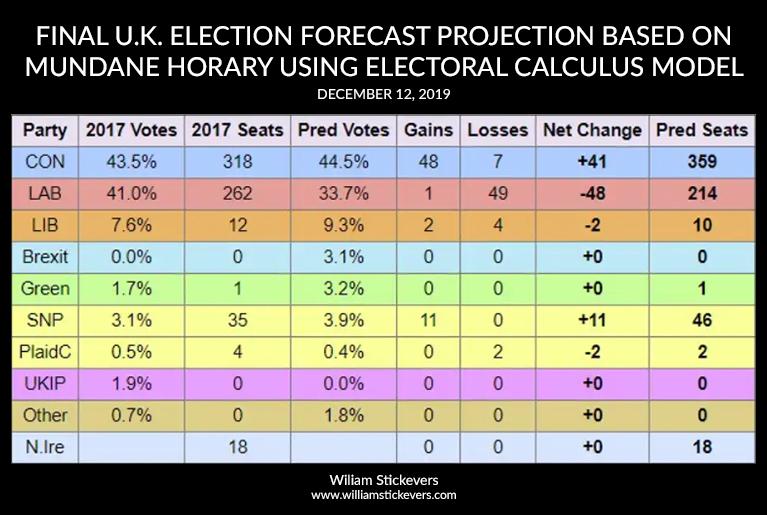 uk-brexit-prediction-william-stickevers-2019-12-12_finaldec12